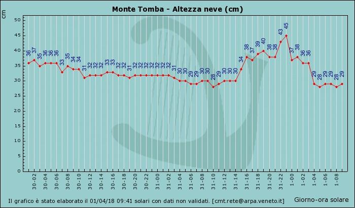 Altezza neve Monte Tomba